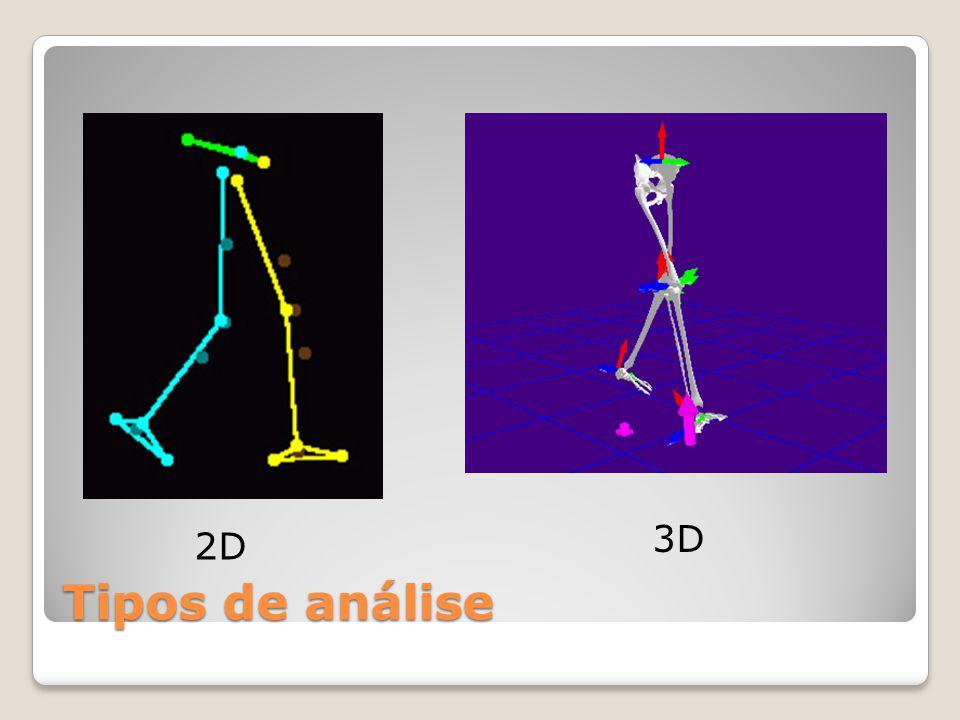 3D Tipos de análise 2D