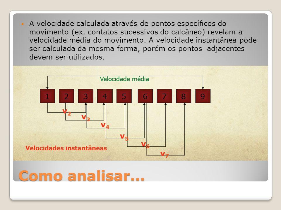 A velocidade calculada através de pontos específicos do movimento (ex