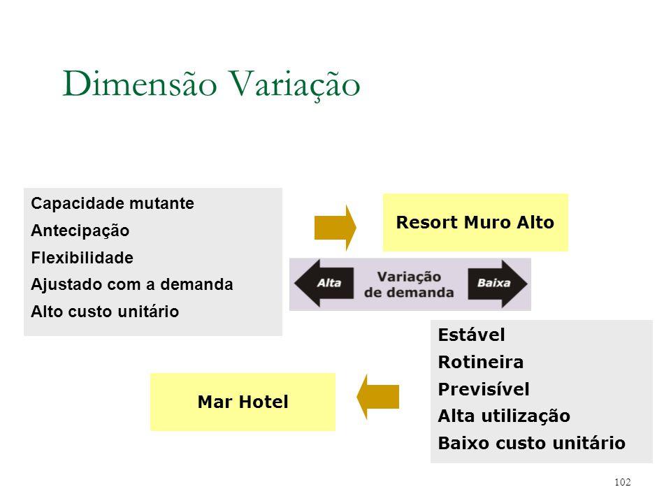 Dimensão Variação Capacidade mutante Antecipação Resort Muro Alto