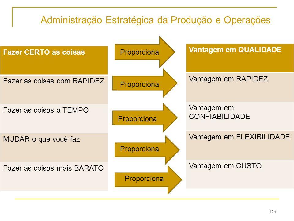 Administração Estratégica da Produção e Operações