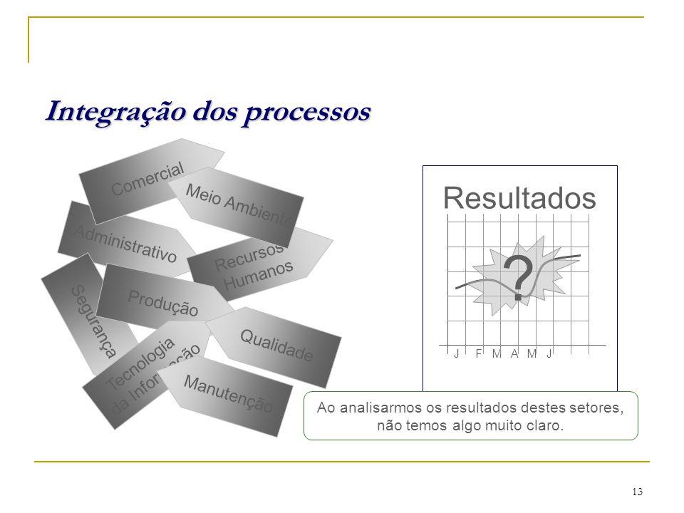 Integração dos processos Resultados Comercial Meio Ambiente