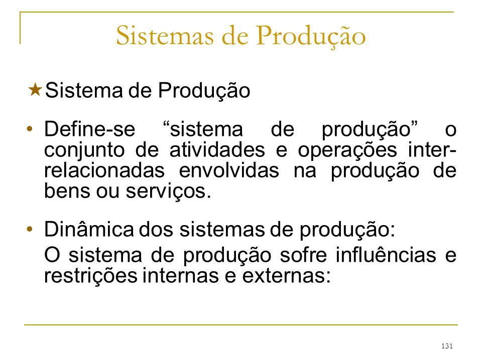 Sistemas de Produção Sistema de Produção