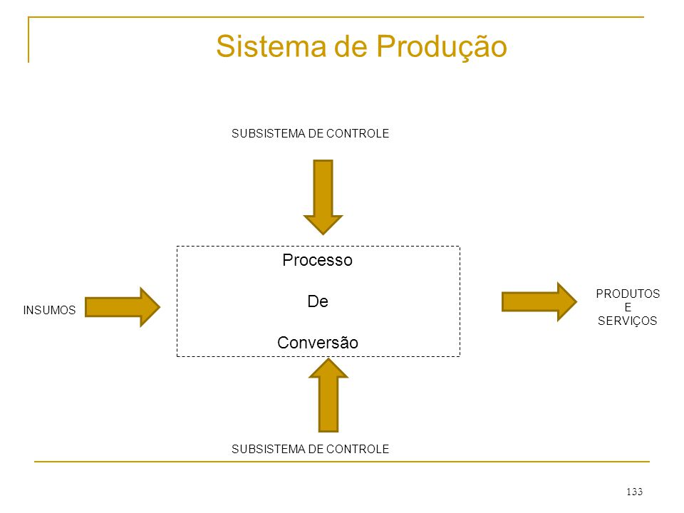 Sistema de Produção Processo De Conversão SUBSISTEMA DE CONTROLE
