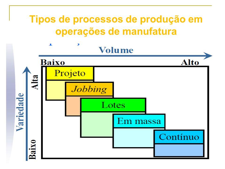 Tipos de processos de produção em operações de manufatura
