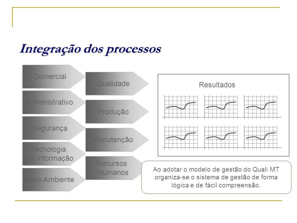 Integração dos processos