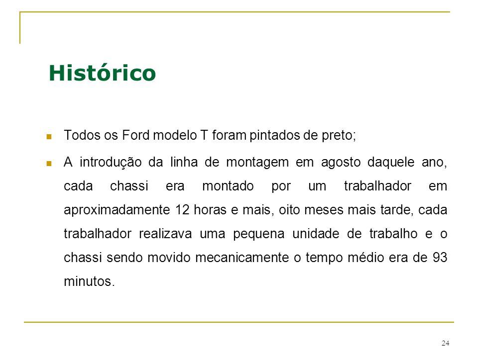 Histórico Todos os Ford modelo T foram pintados de preto;