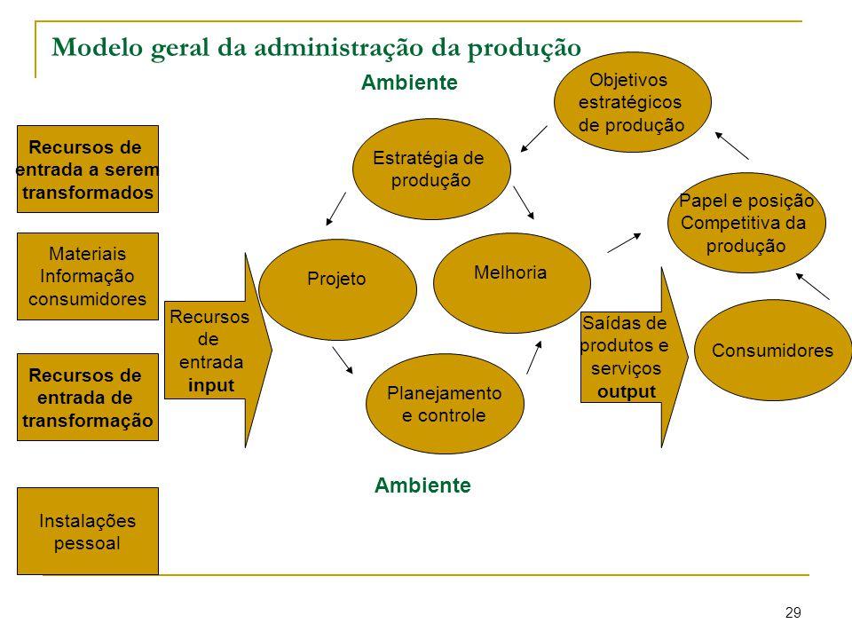 Modelo geral da administração da produção