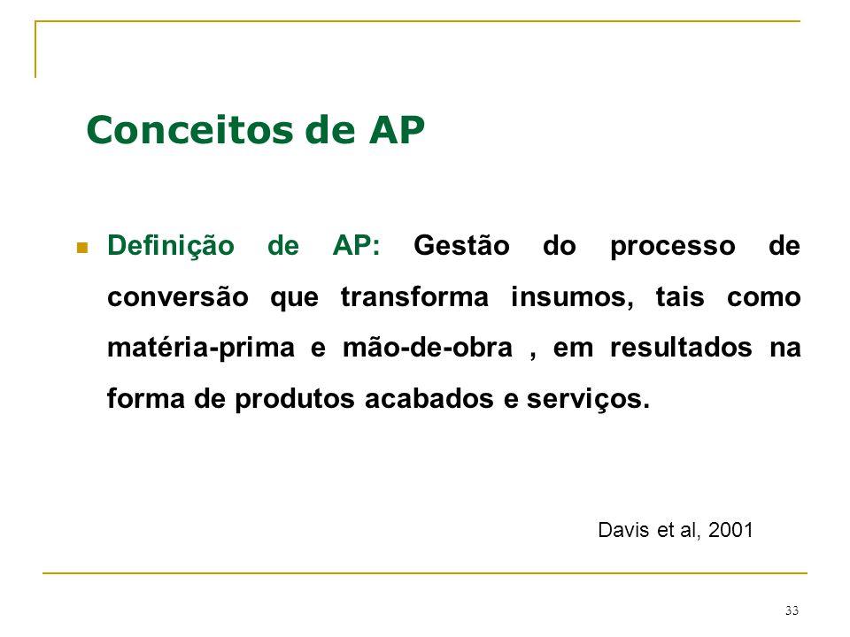 Conceitos de AP