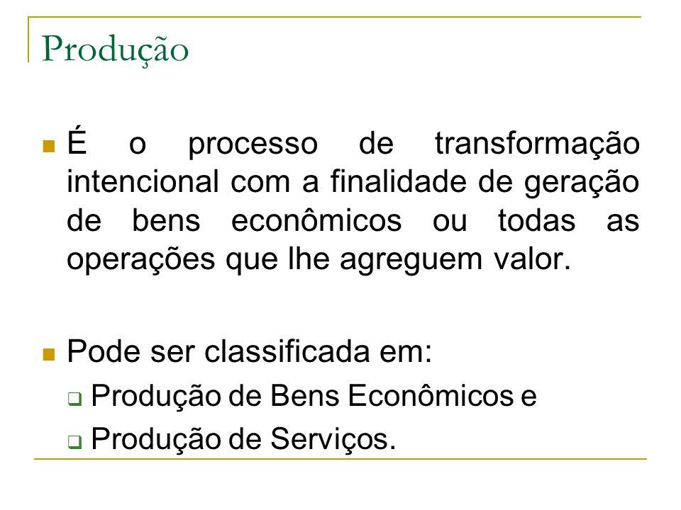 Produção É o processo de transformação intencional com a finalidade de geração de bens econômicos ou todas as operações que lhe agreguem valor.
