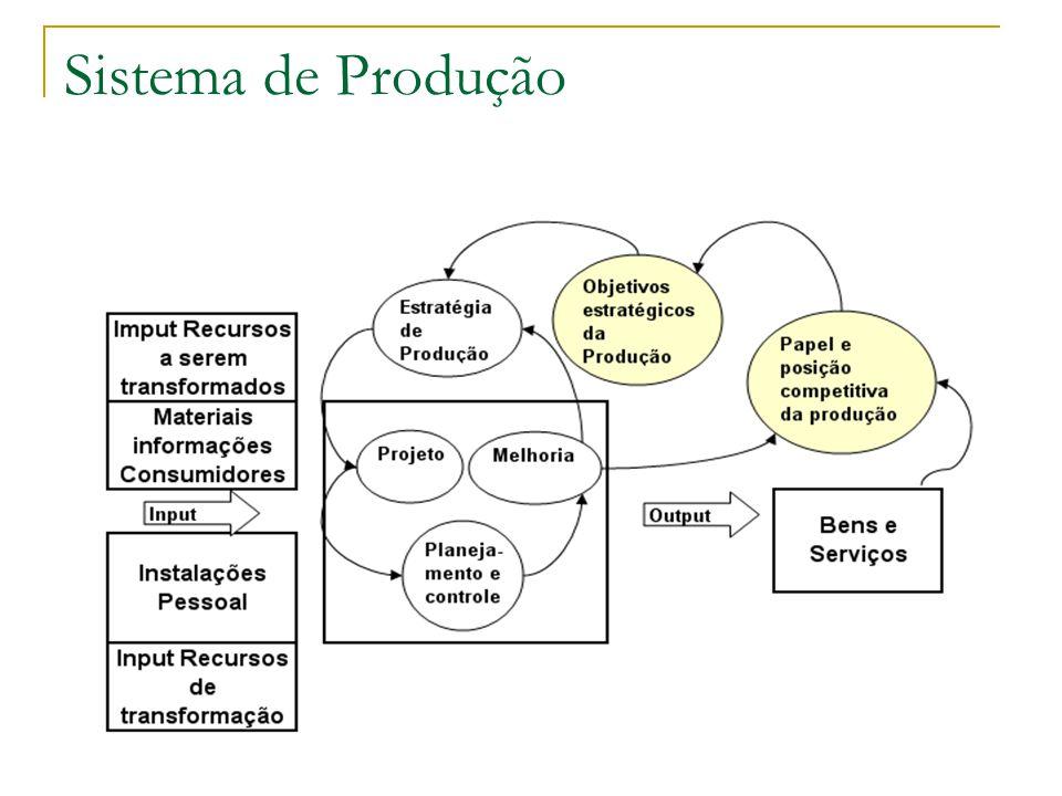 Sistema de Produção