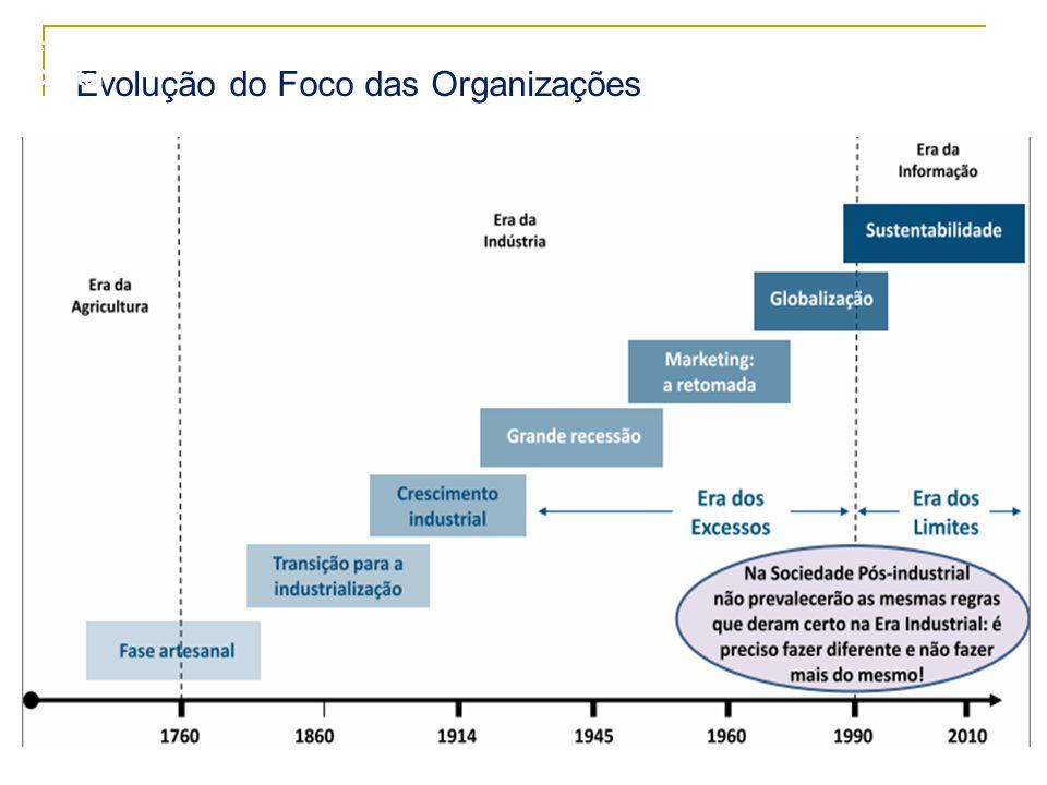 Evolução do Foco das Organizações