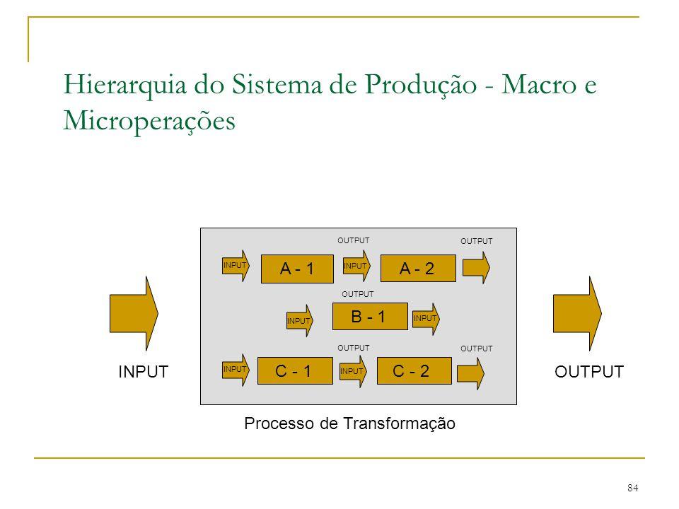 Hierarquia do Sistema de Produção - Macro e Microperações