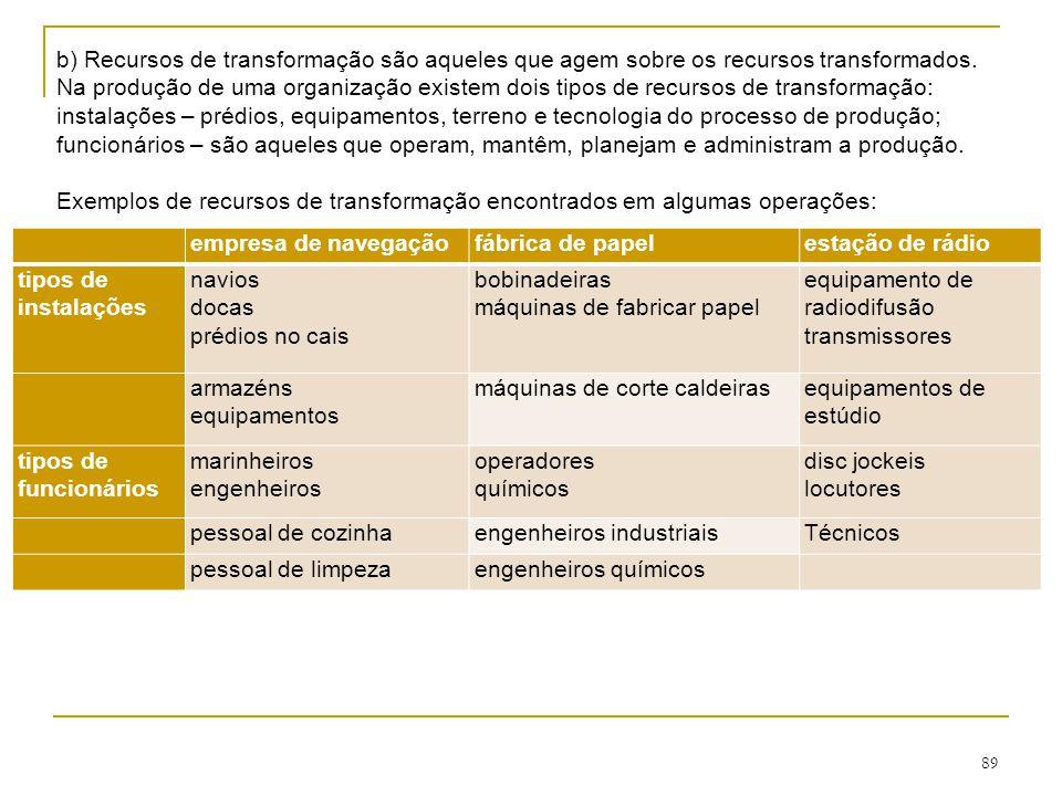 b) Recursos de transformação são aqueles que agem sobre os recursos transformados.