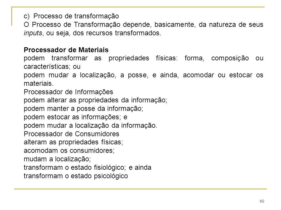 c) Processo de transformação