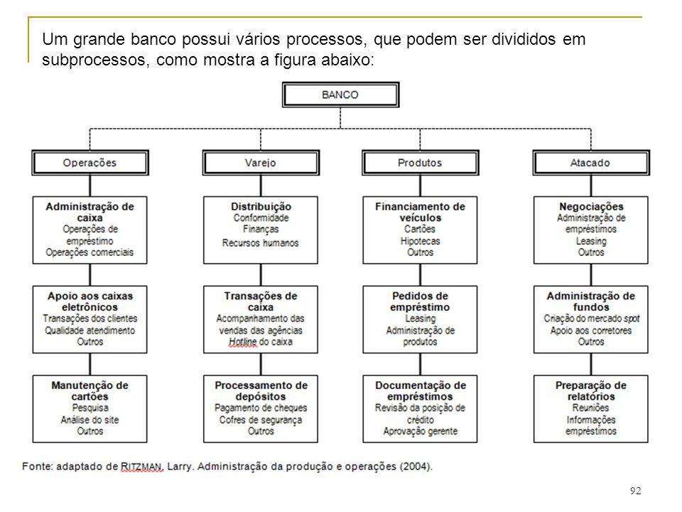 Um grande banco possui vários processos, que podem ser divididos em subprocessos, como mostra a figura abaixo: