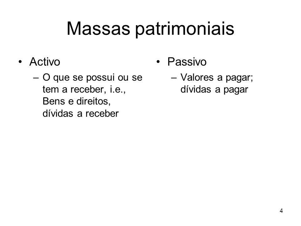 Massas patrimoniais Activo Passivo