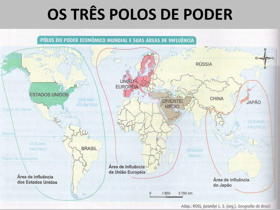 OS TRÊS POLOS DE PODER