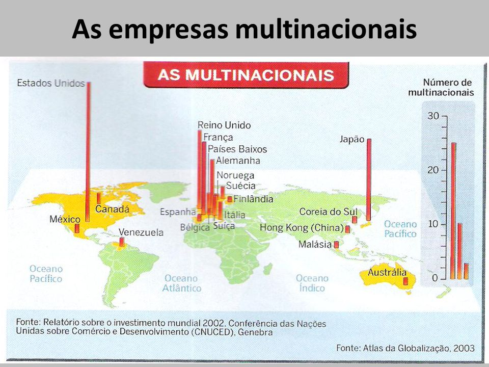 As empresas multinacionais