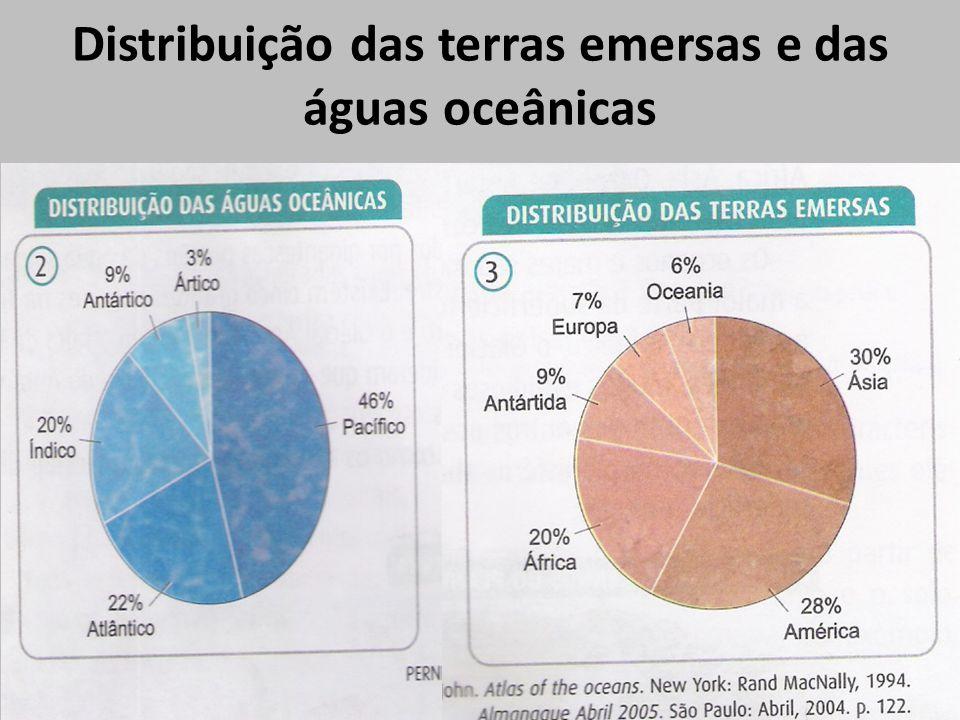 Distribuição das terras emersas e das águas oceânicas