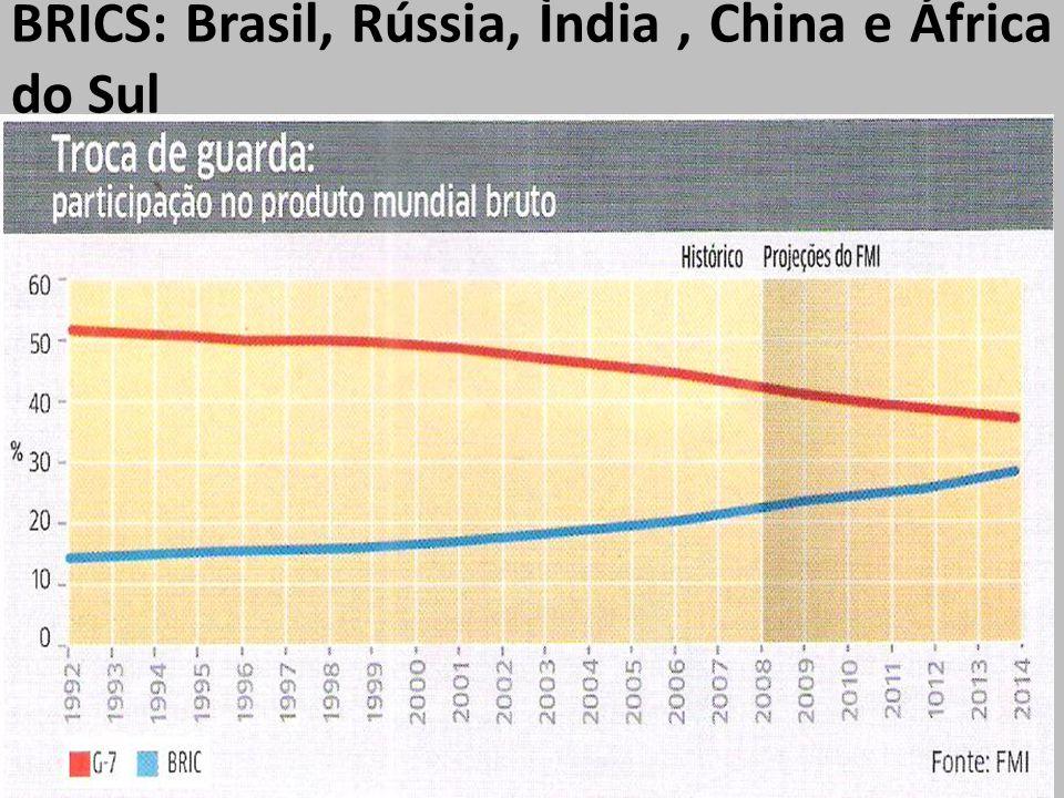 BRICS: Brasil, Rússia, Ìndia , China e África do Sul