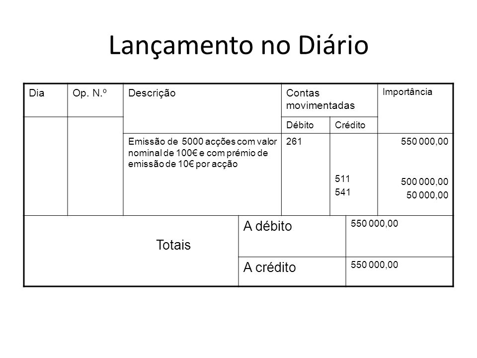 Lançamento no Diário A débito Totais A crédito Dia Op. N.º Descrição
