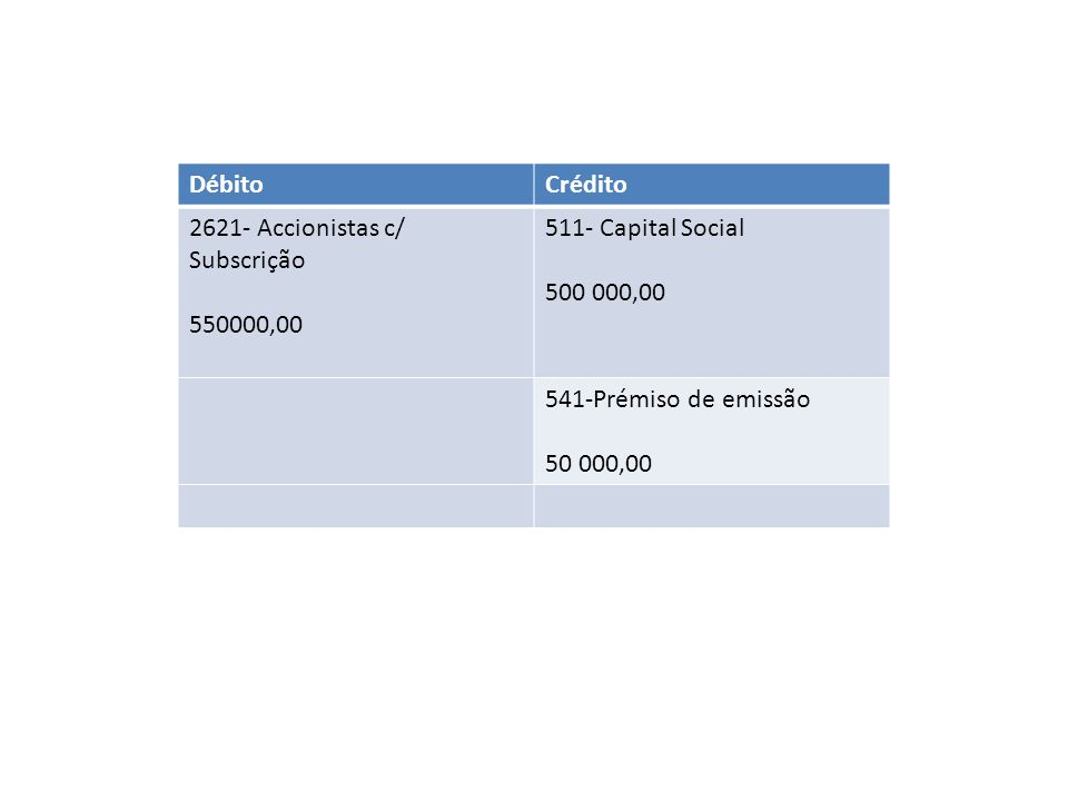DébitoCrédito. 2621- Accionistas c/ Subscrição. 550000,00. 511- Capital Social. 500 000,00. 541-Prémiso de emissão.