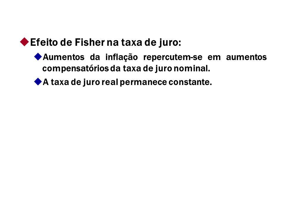Efeito de Fisher na taxa de juro: