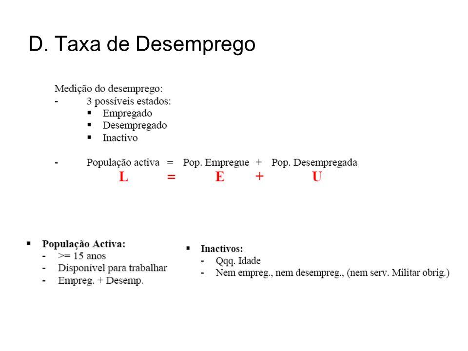 D. Taxa de Desemprego
