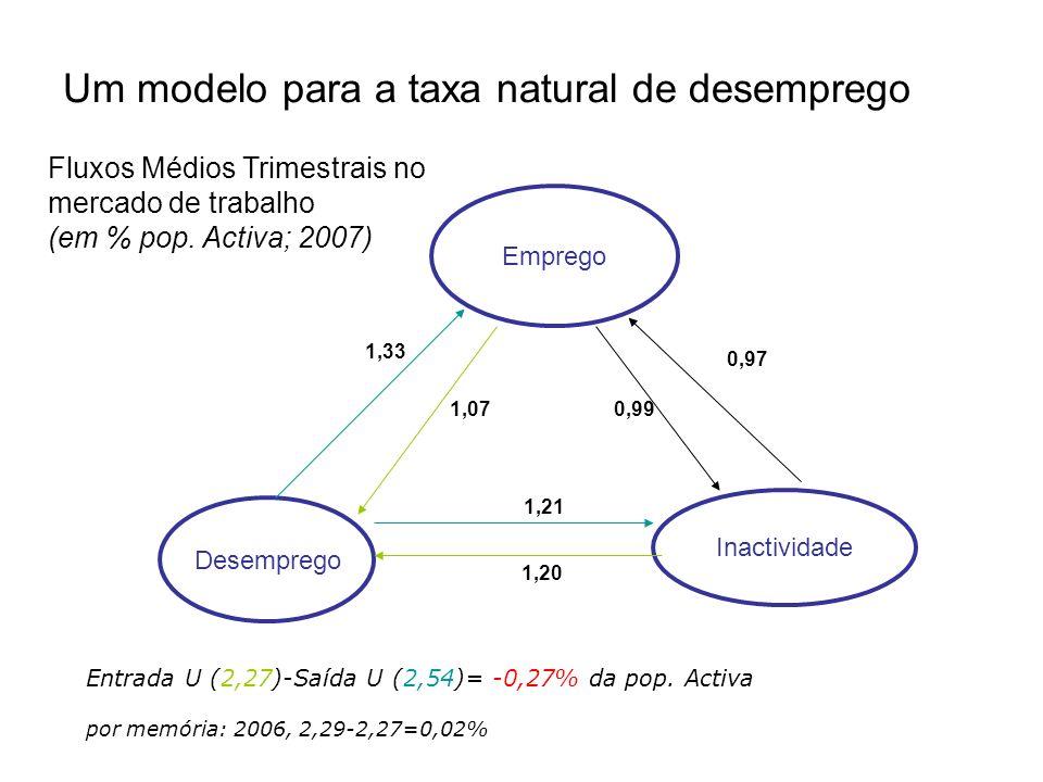 Um modelo para a taxa natural de desemprego