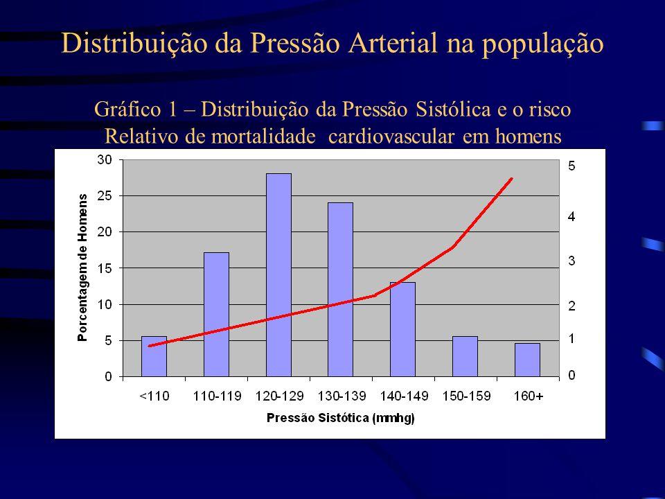 Distribuição da Pressão Arterial na população Gráfico 1 – Distribuição da Pressão Sistólica e o risco Relativo de mortalidade cardiovascular em homens