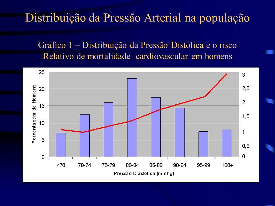Distribuição da Pressão Arterial na população Gráfico 1 – Distribuição da Pressão Distólica e o risco Relativo de mortalidade cardiovascular em homens