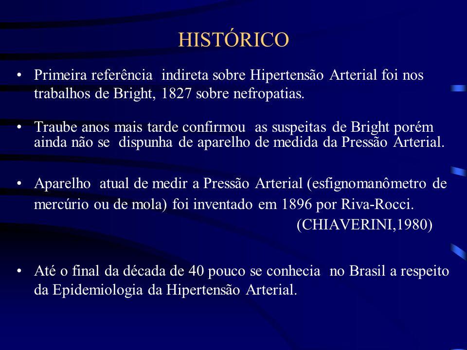 HISTÓRICO Primeira referência indireta sobre Hipertensão Arterial foi nos trabalhos de Bright, 1827 sobre nefropatias.
