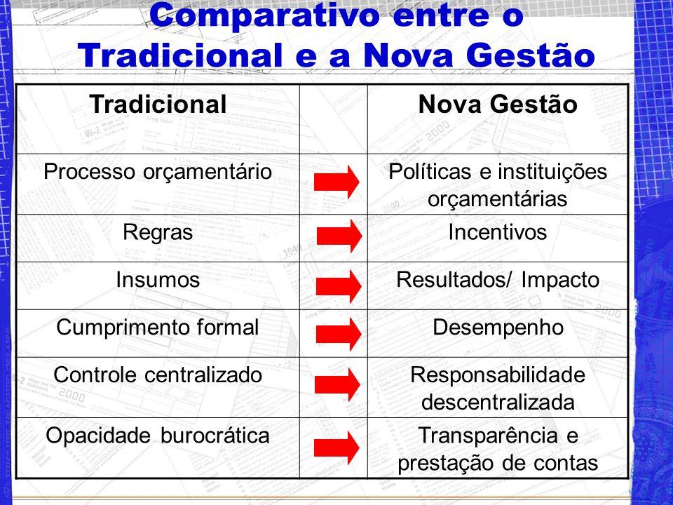 Comparativo entre o Tradicional e a Nova Gestão