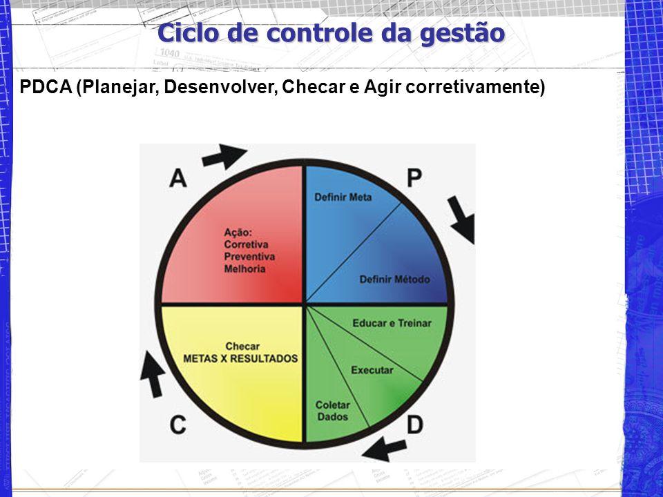 Ciclo de controle da gestão