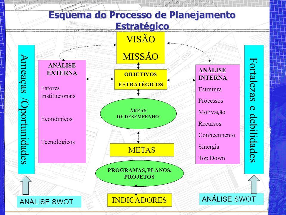 Esquema do Processo de Planejamento Estratégico