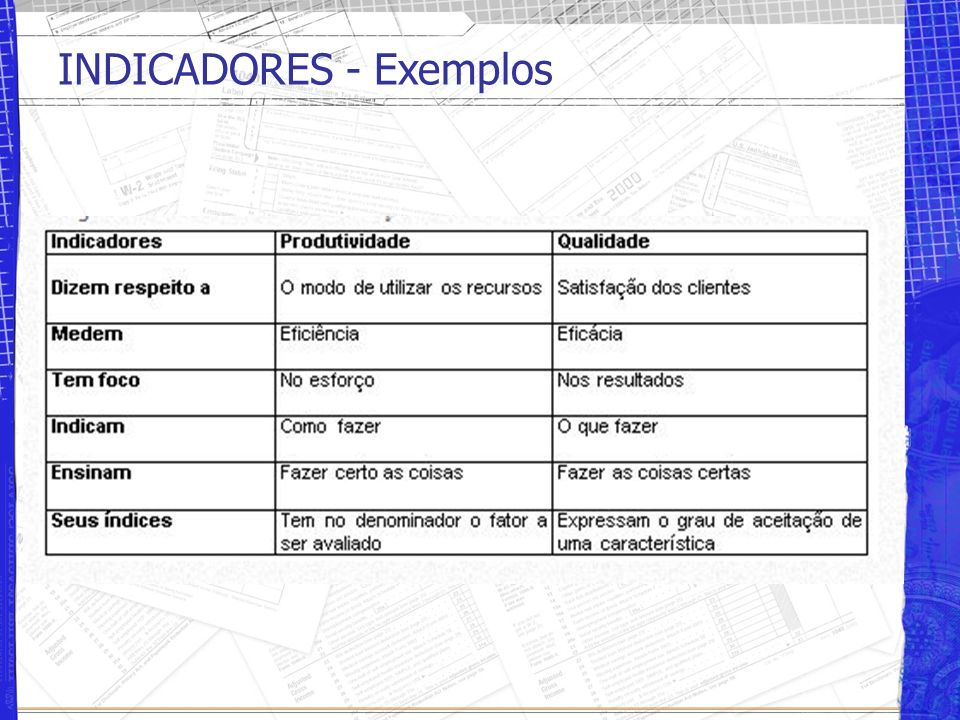 INDICADORES - Exemplos