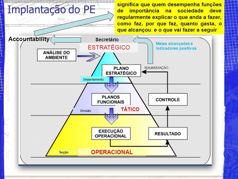 Implantação do PE Accountability ESTRATÉGICO OPERACIONAL