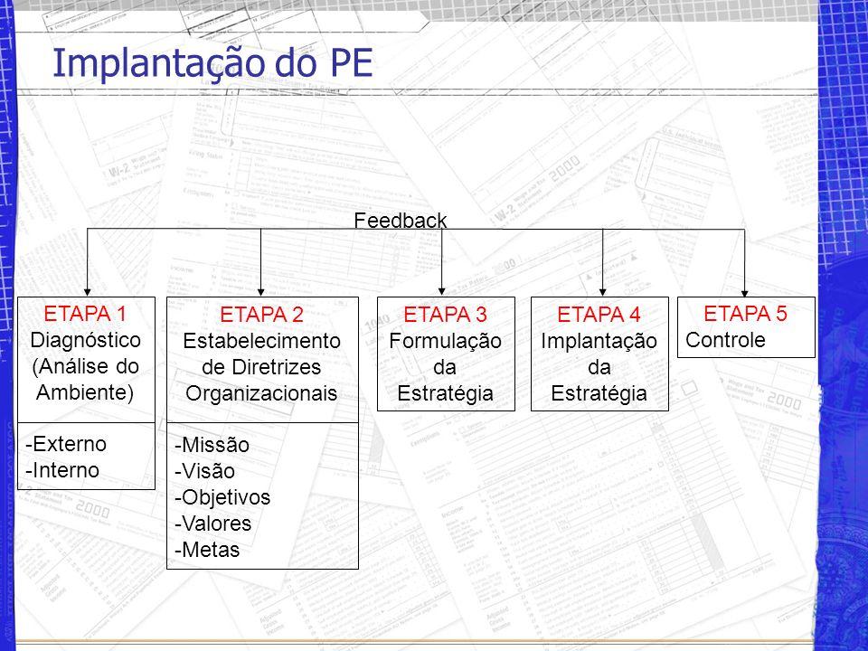 Implantação do PE Feedback ETAPA 1 Diagnóstico (Análise do Ambiente)
