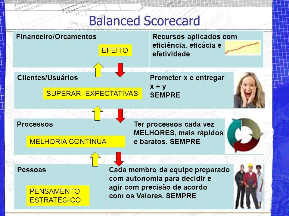 Balanced Scorecard Financeiro/Orçamentos Recursos aplicados com