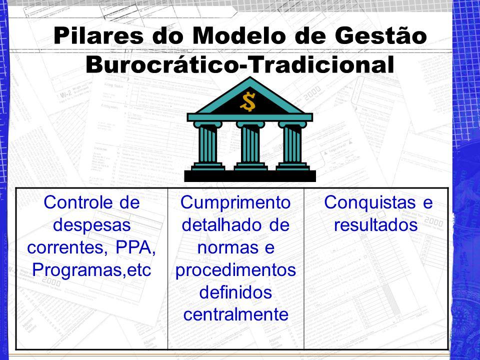 Pilares do Modelo de Gestão Burocrático-Tradicional