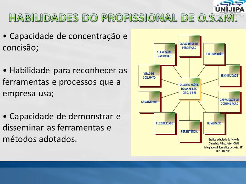 Habilidades do Profissional de o.s.&M.