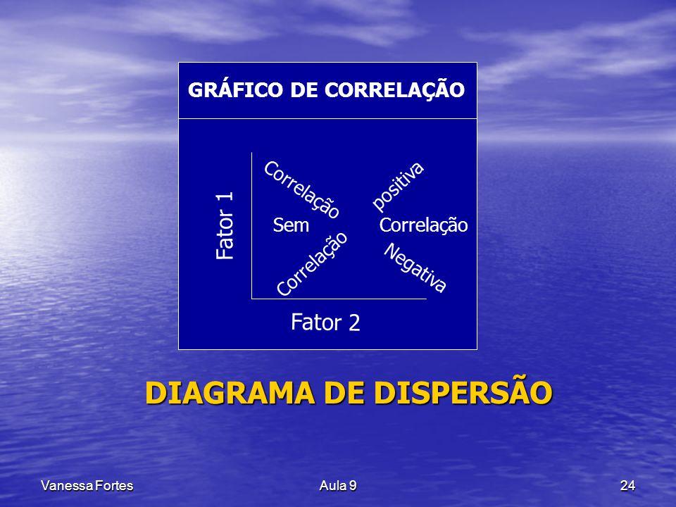 DIAGRAMA DE DISPERSÃO Fator 1 Fator 2 GRÁFICO DE CORRELAÇÃO