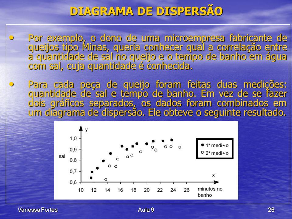 DIAGRAMA DE DISPERSÃO