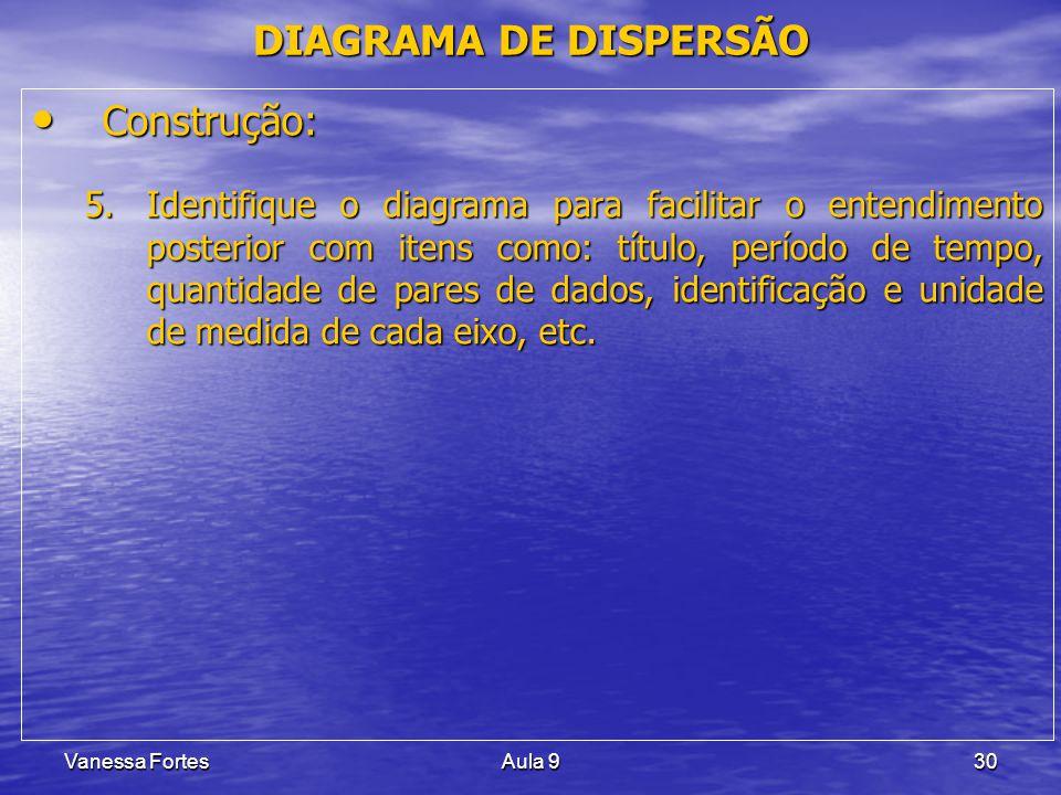 DIAGRAMA DE DISPERSÃO Construção: