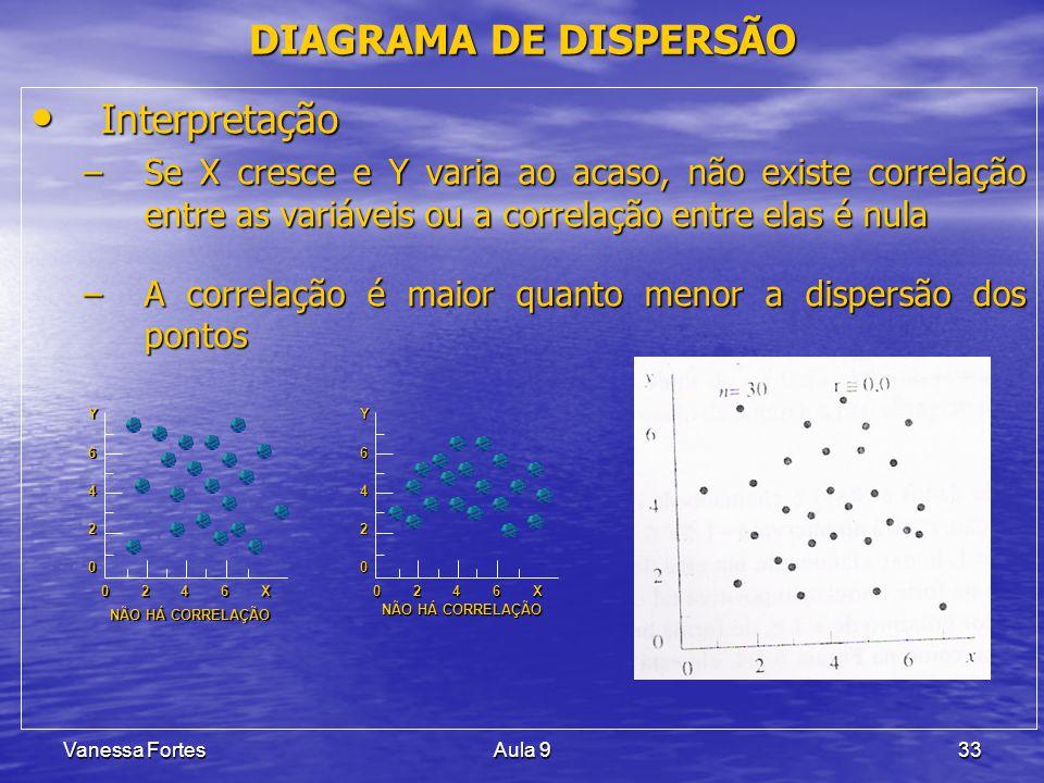 DIAGRAMA DE DISPERSÃO Interpretação