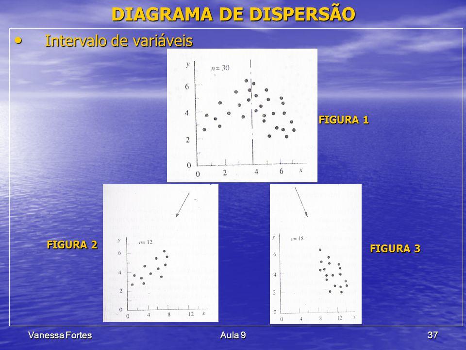 DIAGRAMA DE DISPERSÃO Intervalo de variáveis FIGURA 1 FIGURA 2