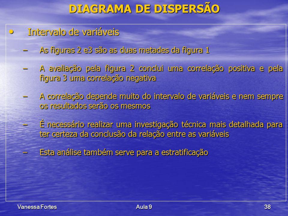 DIAGRAMA DE DISPERSÃO Intervalo de variáveis