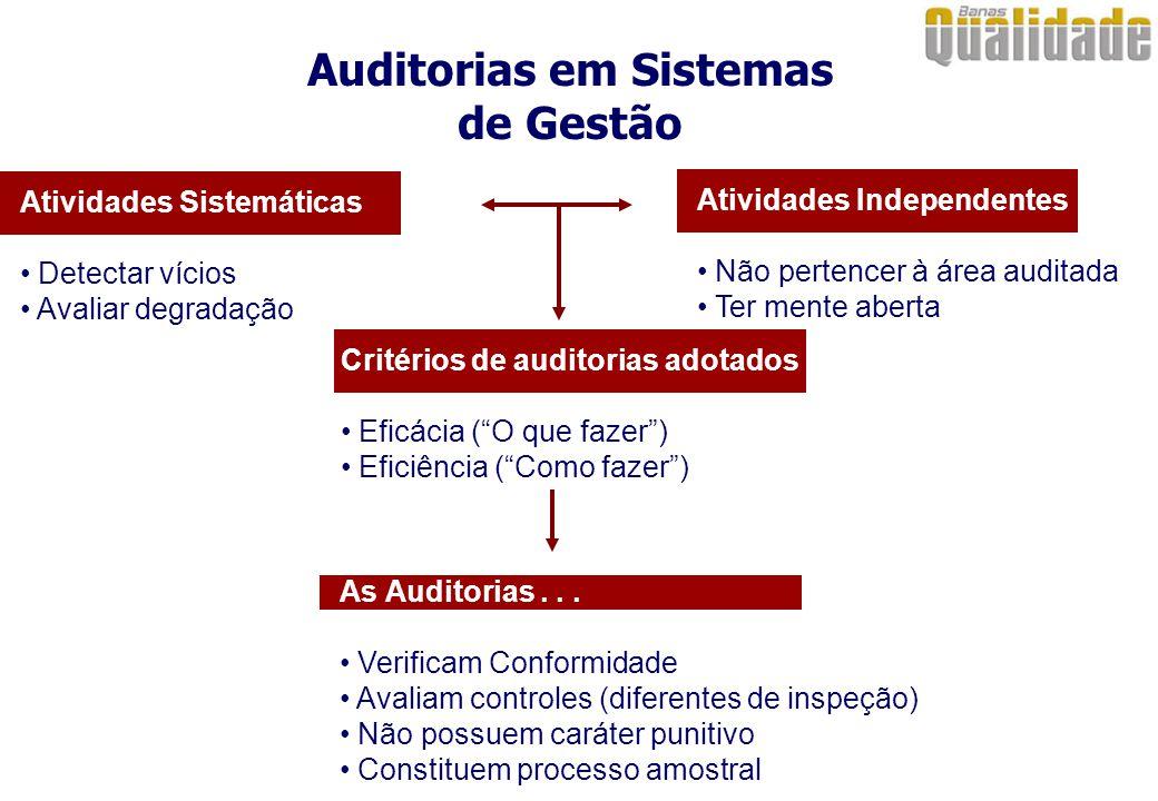 Auditorias em Sistemas