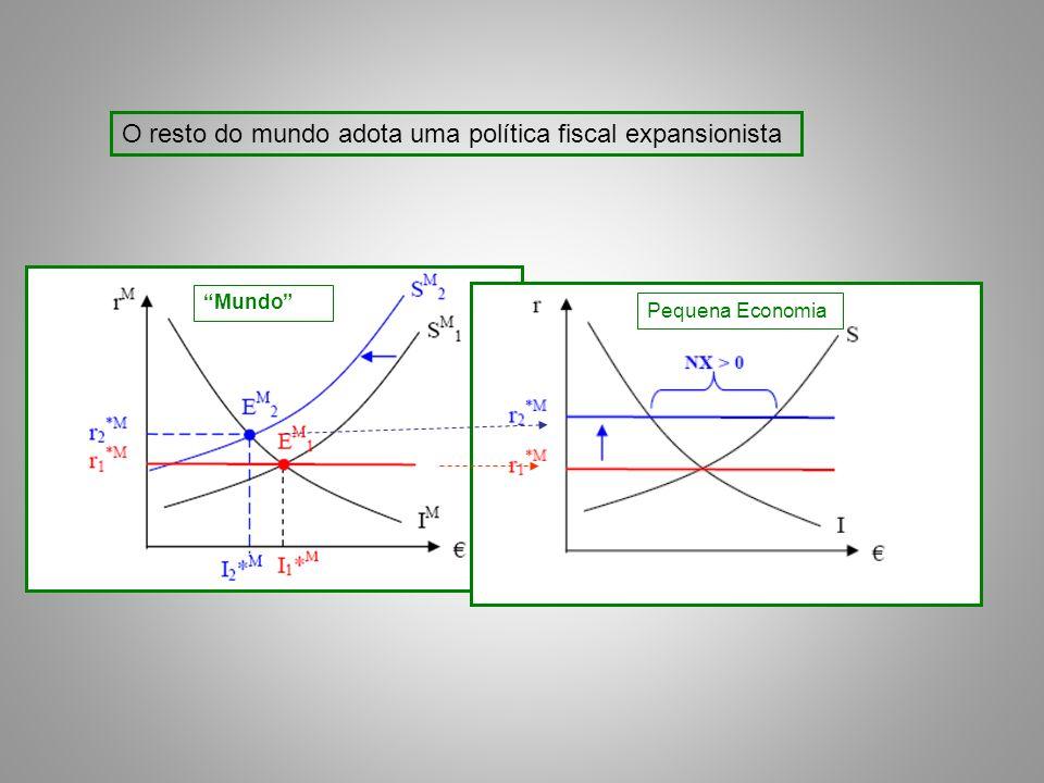 O resto do mundo adota uma política fiscal expansionista