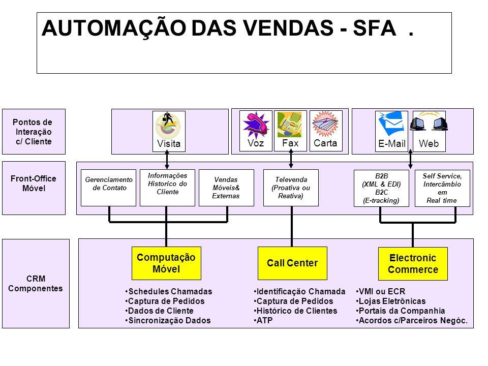 AUTOMAÇÃO DAS VENDAS - SFA .